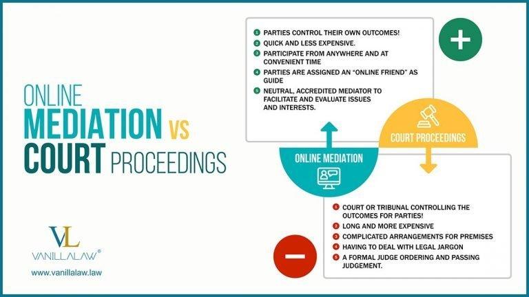 Online Mediation vs Ct Proceedings